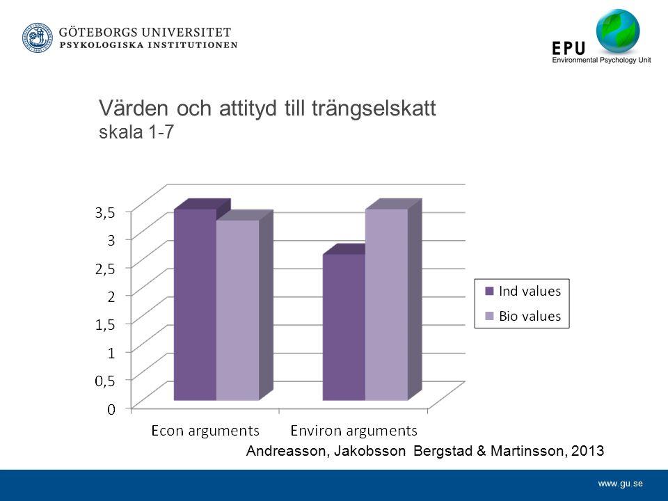 www.gu.se Värden och attityd till trängselskatt skala 1-7 Andreasson, Jakobsson Bergstad & Martinsson, 2013