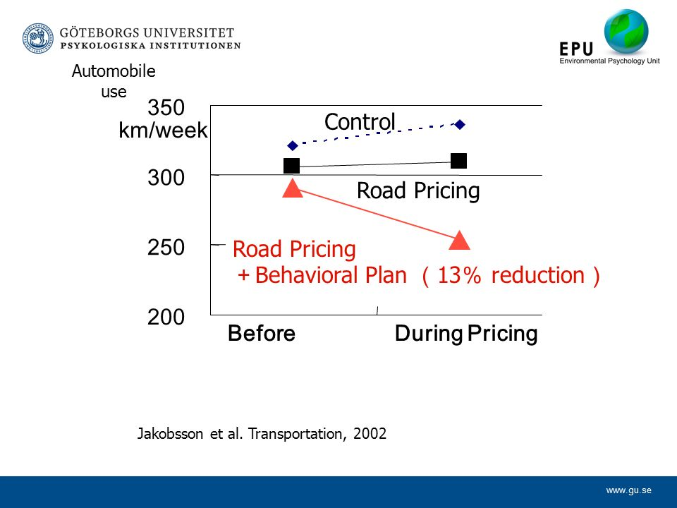 www.gu.se 200 250 300 350 BeforeDuring Pricing km/week Control Road Pricing Jakobsson et al.