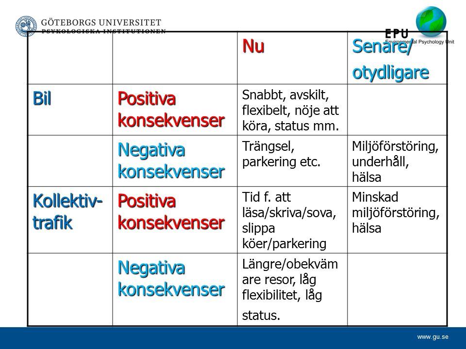 www.gu.se NuSenare/otydligare Bil Positiva konsekvenser Snabbt, avskilt, flexibelt, nöje att köra, status mm.