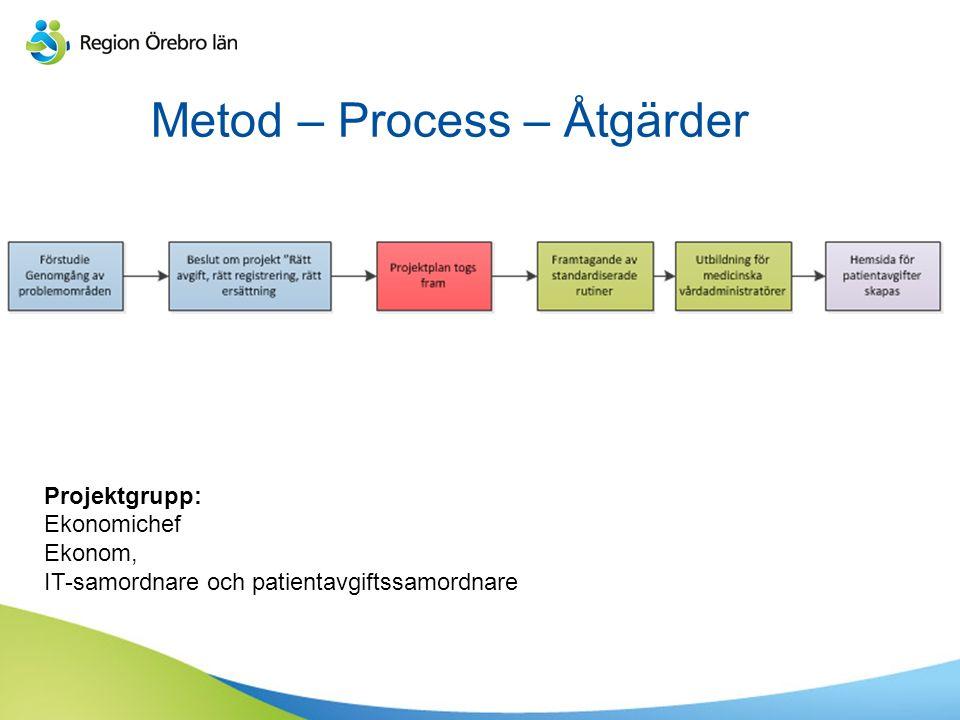 Metod – Process – Åtgärder Projektgrupp: Ekonomichef Ekonom, IT-samordnare och patientavgiftssamordnare