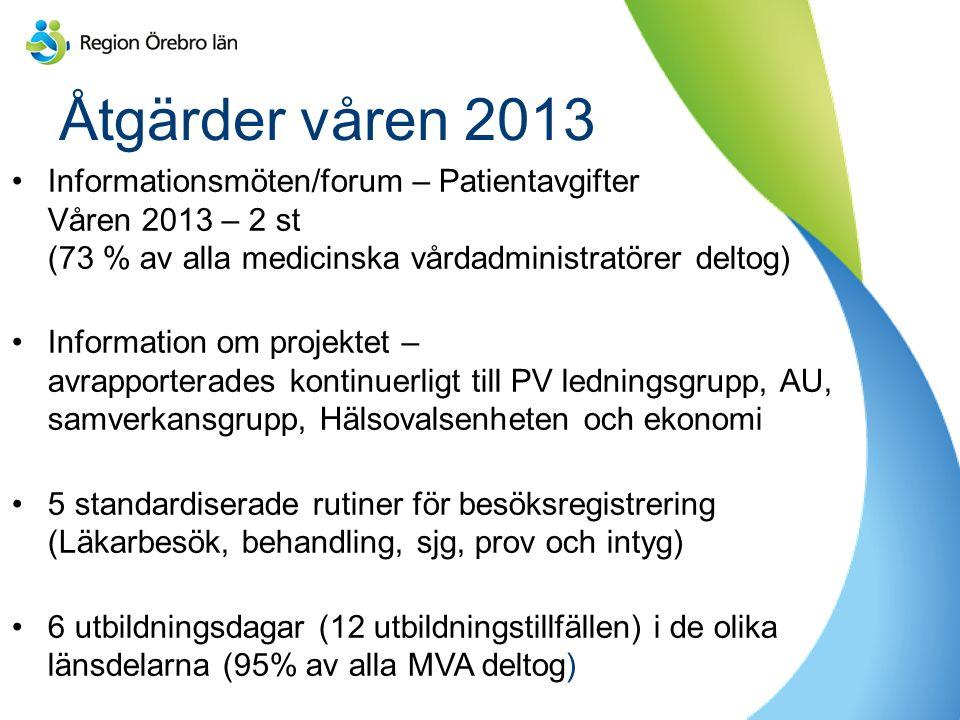 Åtgärder våren 2013 Informationsmöten/forum – Patientavgifter Våren 2013 – 2 st (73 % av alla medicinska vårdadministratörer deltog) Information om projektet – avrapporterades kontinuerligt till PV ledningsgrupp, AU, samverkansgrupp, Hälsovalsenheten och ekonomi 5 standardiserade rutiner för besöksregistrering (Läkarbesök, behandling, sjg, prov och intyg) 6 utbildningsdagar (12 utbildningstillfällen) i de olika länsdelarna (95% av alla MVA deltog)