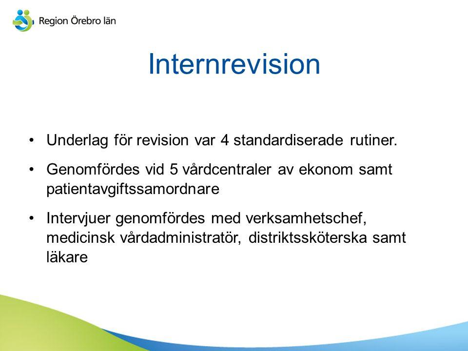 Internrevision Underlag för revision var 4 standardiserade rutiner.