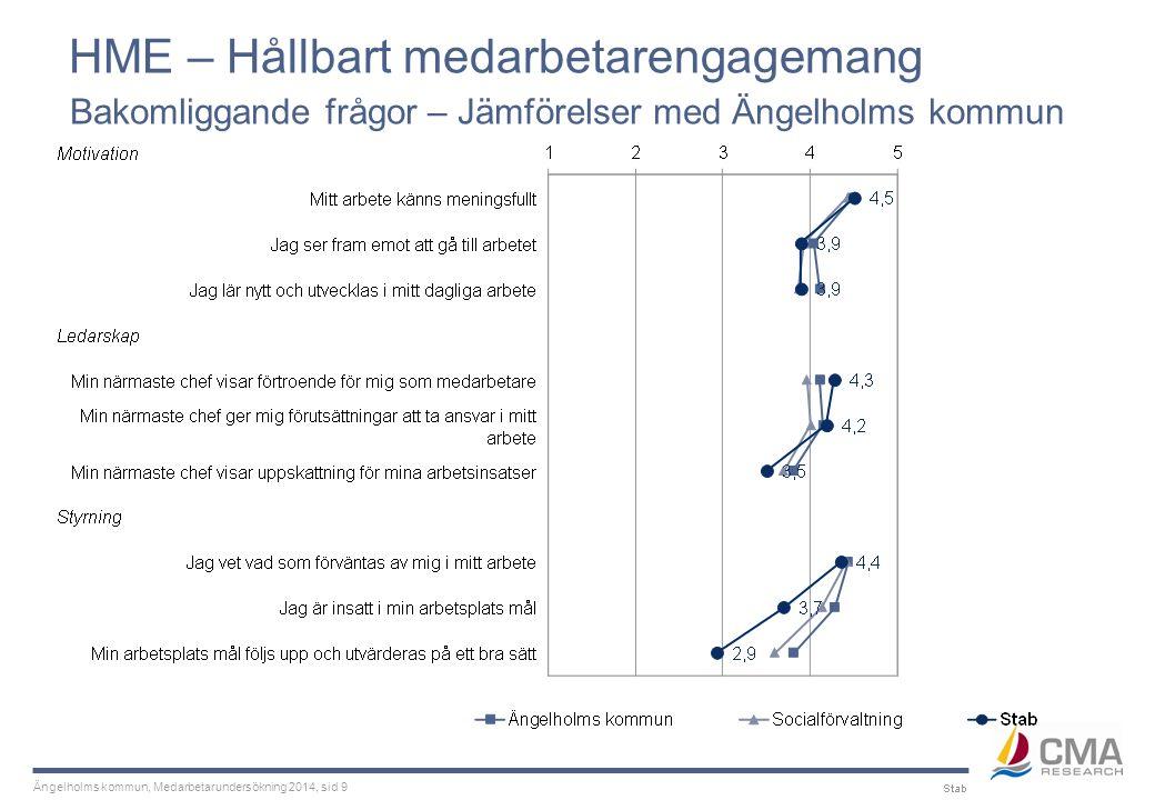 Ängelholms kommun, Medarbetarundersökning 2014, sid 9 HME – Hållbart medarbetarengagemang Bakomliggande frågor – Jämförelser med Ängelholms kommun