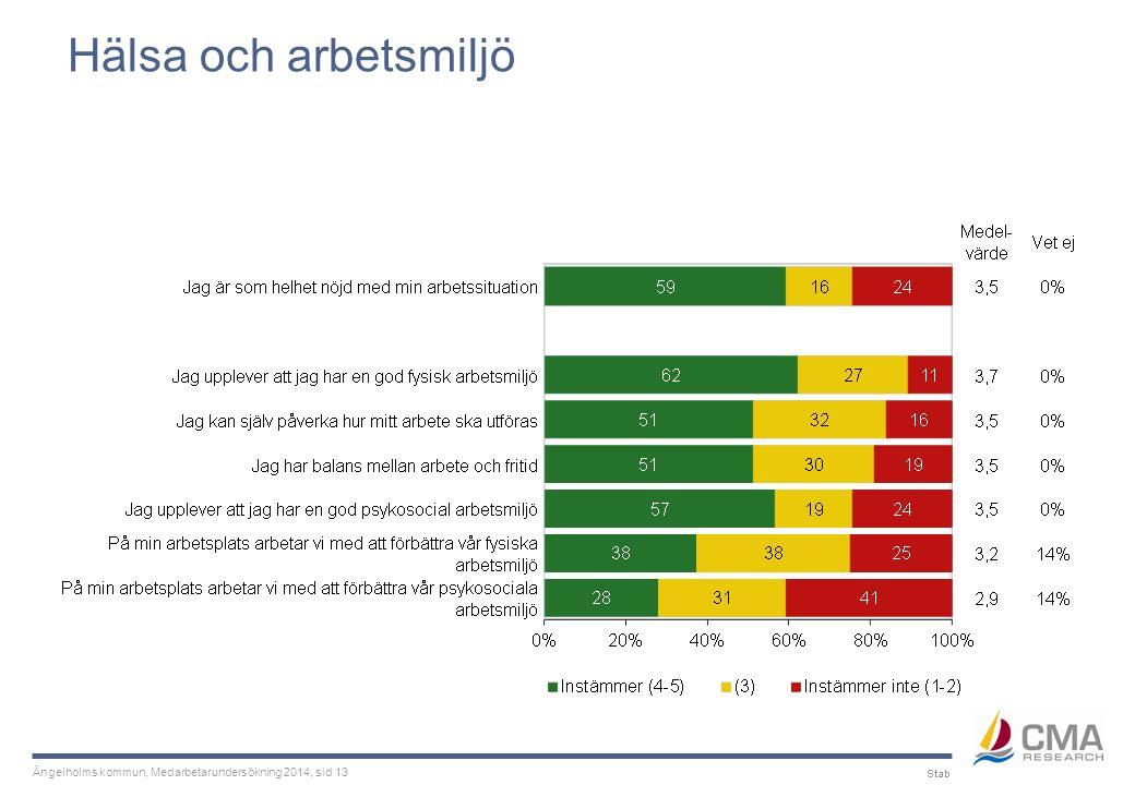 Ängelholms kommun, Medarbetarundersökning 2014, sid 13 Hälsa och arbetsmiljö