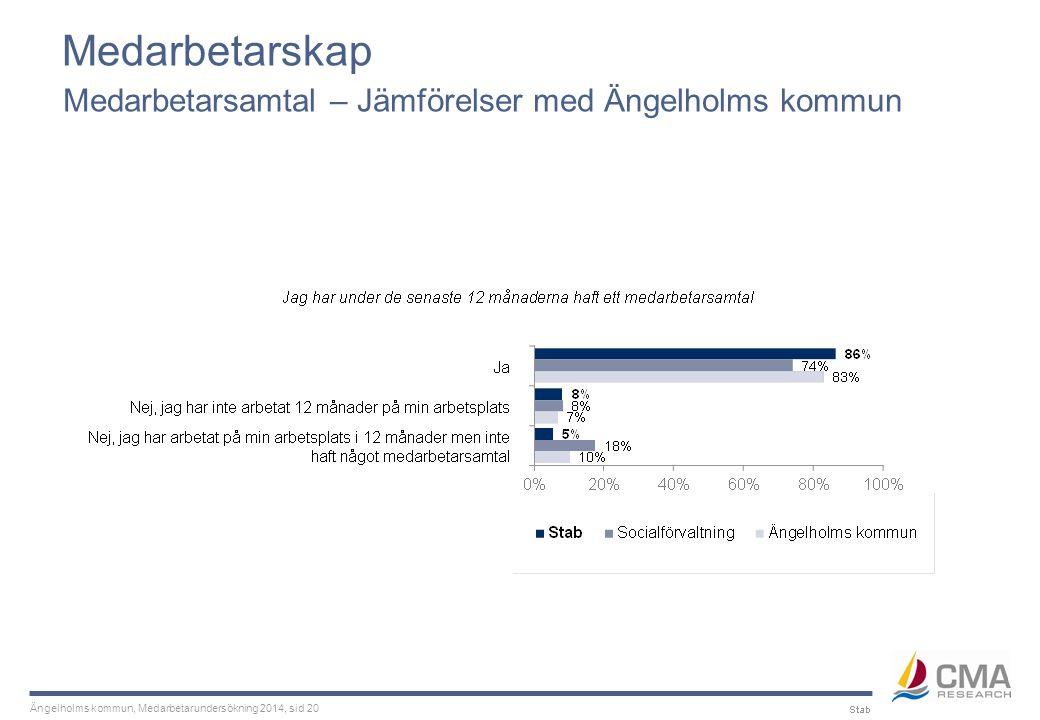 Ängelholms kommun, Medarbetarundersökning 2014, sid 20 Medarbetarskap Medarbetarsamtal – Jämförelser med Ängelholms kommun