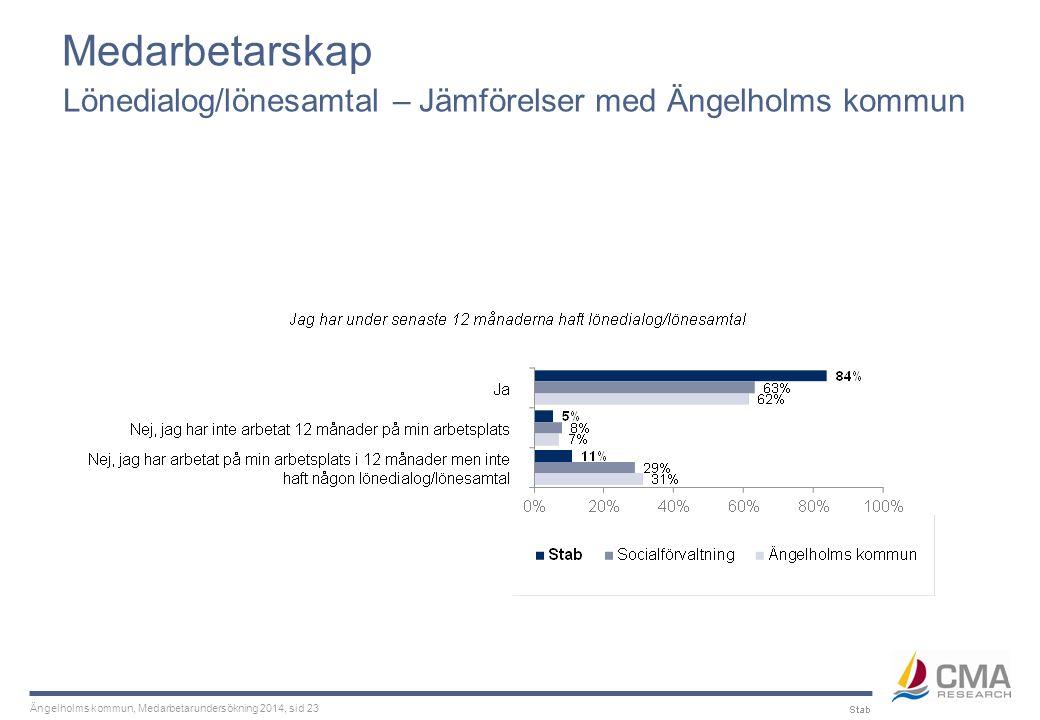 Ängelholms kommun, Medarbetarundersökning 2014, sid 23 Medarbetarskap Lönedialog/lönesamtal – Jämförelser med Ängelholms kommun