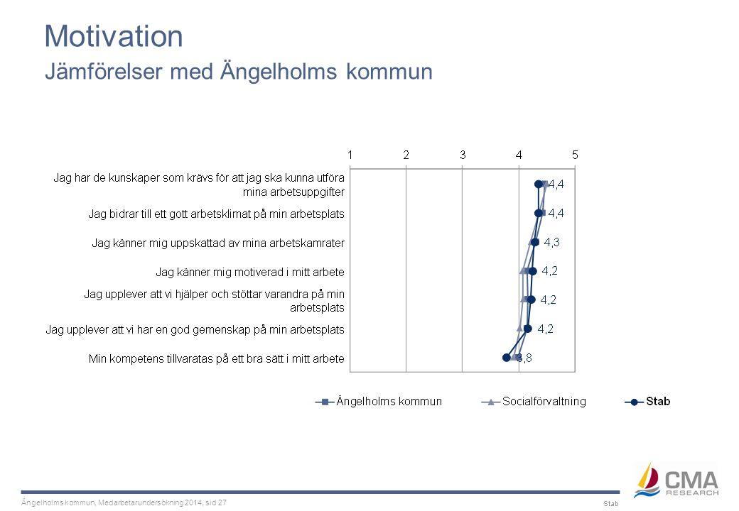 Ängelholms kommun, Medarbetarundersökning 2014, sid 27 Motivation Jämförelser med Ängelholms kommun