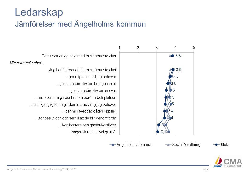 Ängelholms kommun, Medarbetarundersökning 2014, sid 29 Ledarskap Jämförelser med Ängelholms kommun