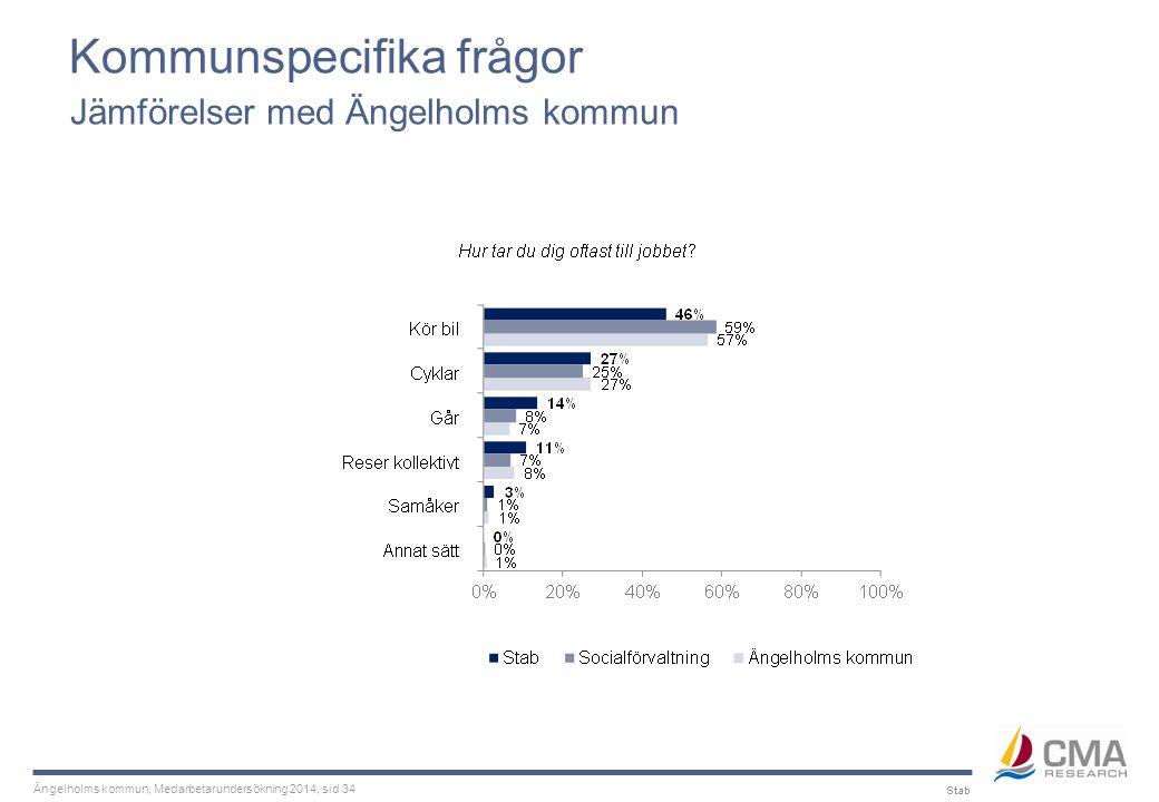 Ängelholms kommun, Medarbetarundersökning 2014, sid 34 Kommunspecifika frågor Jämförelser med Ängelholms kommun