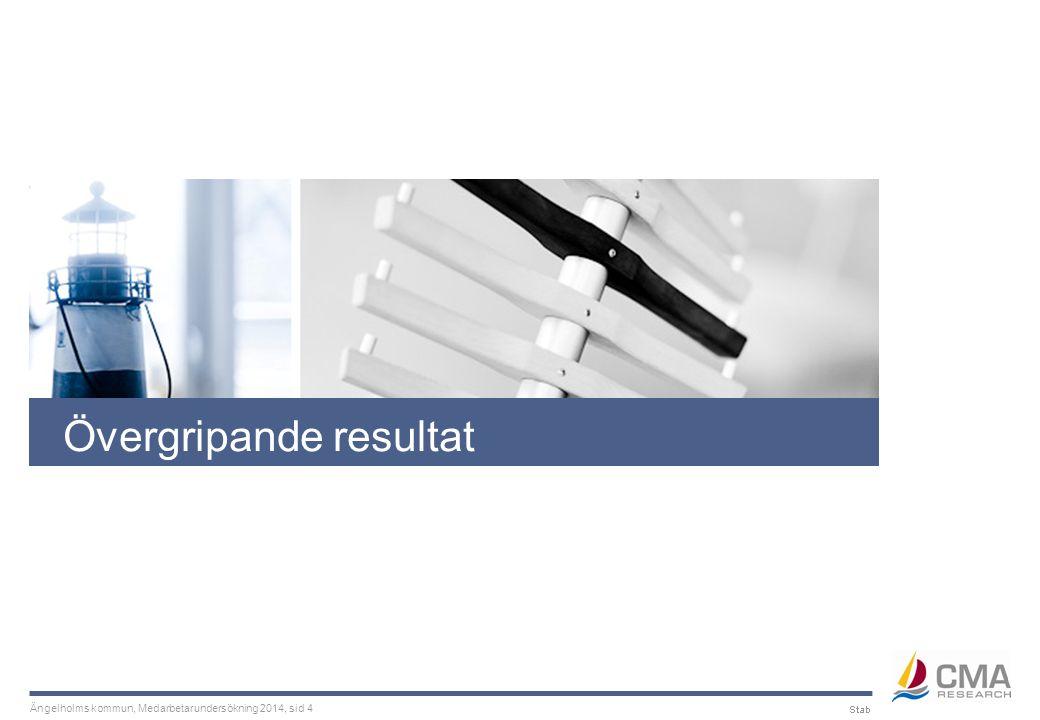 Ängelholms kommun, Medarbetarundersökning 2014, sid 35 Kommunspecifika frågor Jämförelser med Ängelholms kommun