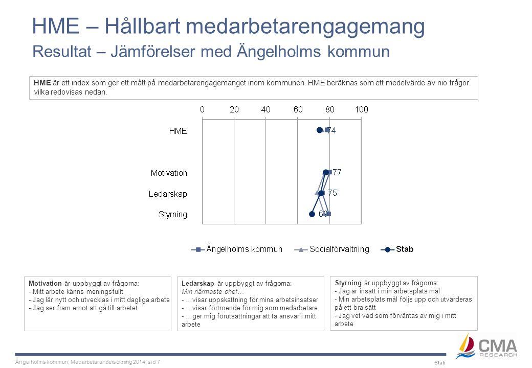 Ängelholms kommun, Medarbetarundersökning 2014, sid 18 Dialog och samverkan