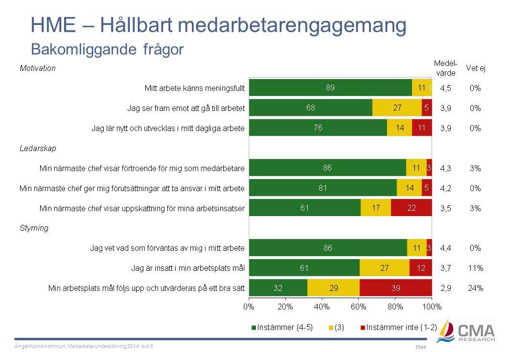 Ängelholms kommun, Medarbetarundersökning 2014, sid 8 HME – Hållbart medarbetarengagemang Bakomliggande frågor