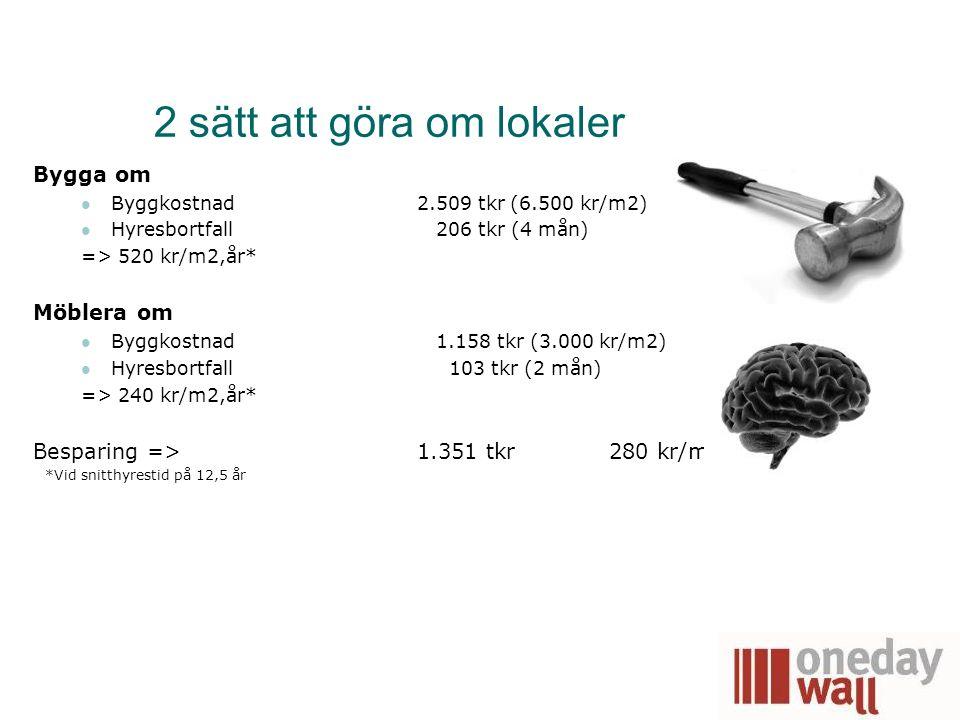 2 sätt att göra om lokaler Bygga om Byggkostnad 2.509 tkr (6.500 kr/m2) Hyresbortfall 206 tkr (4 mån) => 520 kr/m2,år* Möblera om Byggkostnad 1.158 tk
