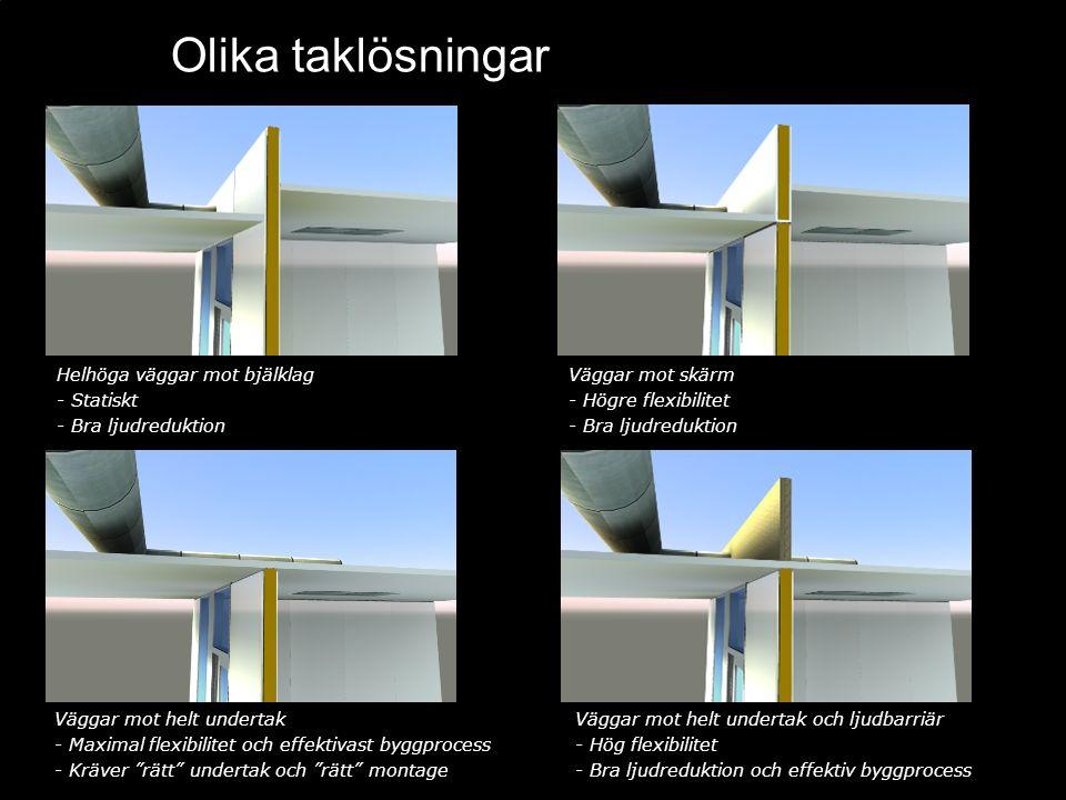 Helhöga väggar mot bjälklag - Statiskt - Bra ljudreduktion Väggar mot skärm - Högre flexibilitet - Bra ljudreduktion Väggar mot helt undertak - Maxima