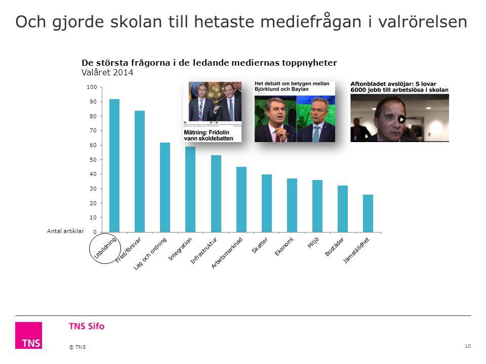 © TNS Och gjorde skolan till hetaste mediefrågan i valrörelsen 10 De största frågorna i de ledande mediernas toppnyheter Valåret 2014 Antal artiklar