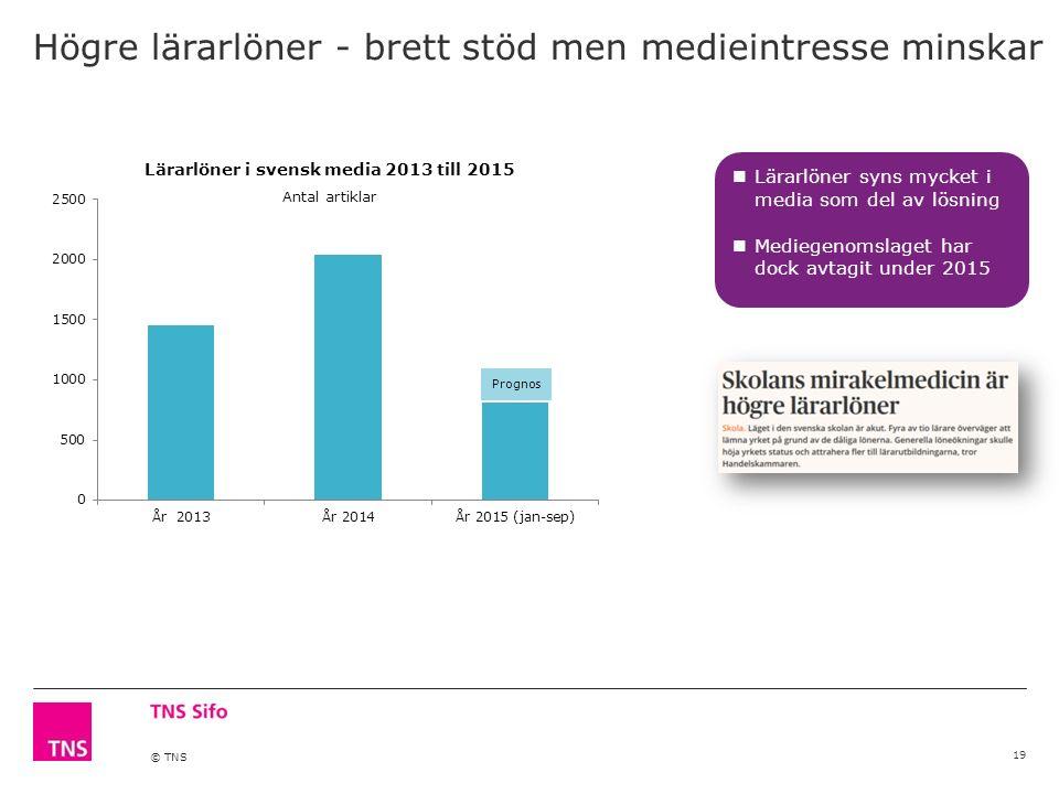 © TNS Högre lärarlöner - brett stöd men medieintresse minskar 19 Lärarlöner i svensk media 2013 till 2015 Antal artiklar Prognos Lärarlöner syns mycket i media som del av lösning Mediegenomslaget har dock avtagit under 2015