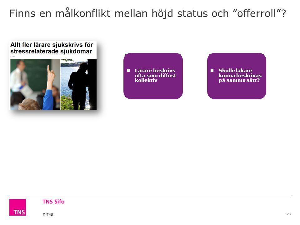 © TNS Finns en målkonflikt mellan höjd status och offerroll .