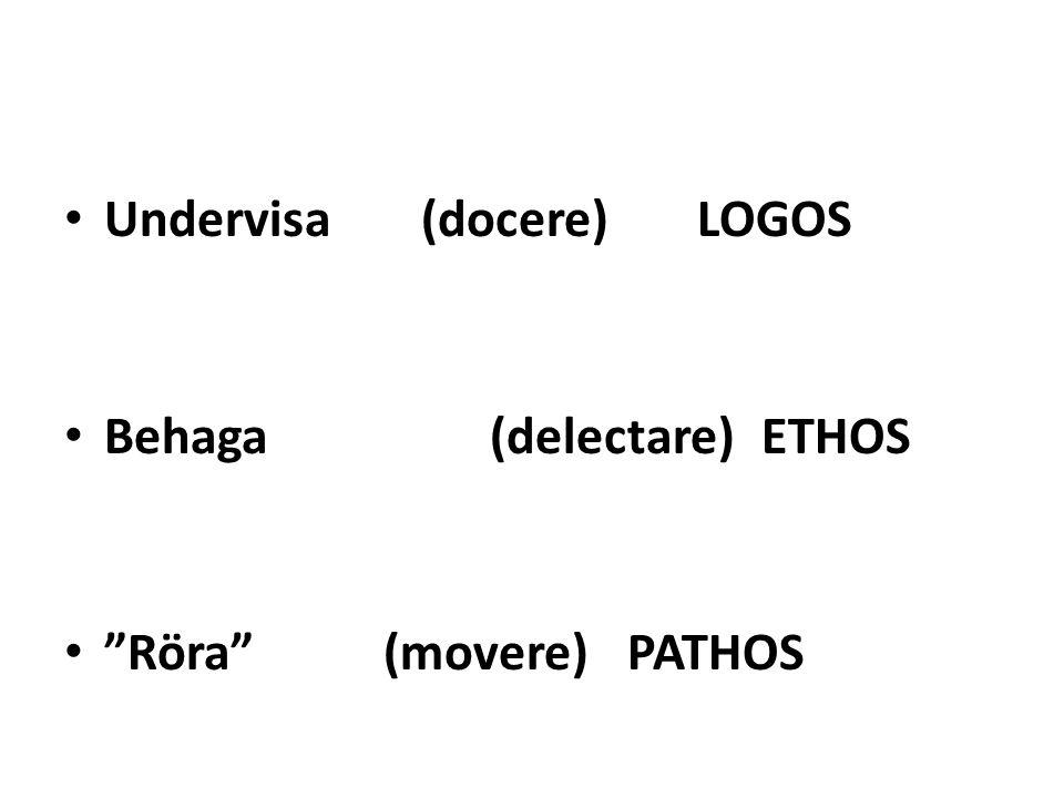 "Undervisa (docere) LOGOS Behaga (delectare) ETHOS ""Röra""(movere) PATHOS"