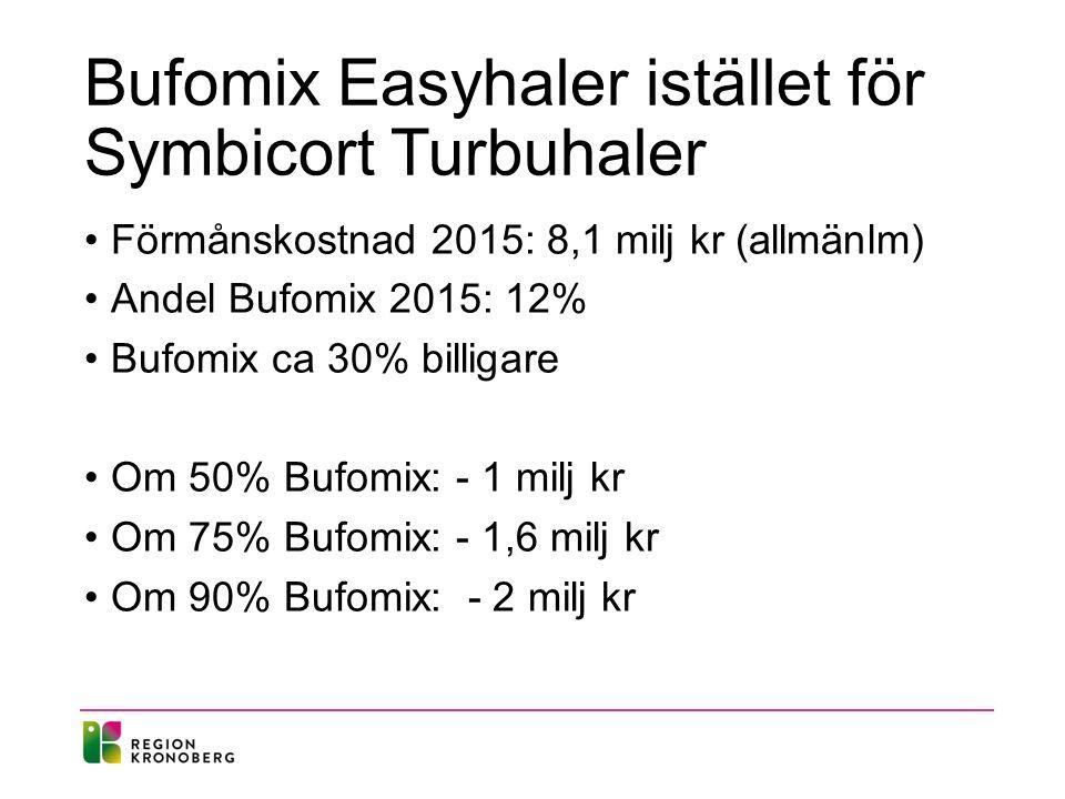Bufomix Easyhaler istället för Symbicort Turbuhaler Förmånskostnad 2015: 8,1 milj kr (allmänlm) Andel Bufomix 2015: 12% Bufomix ca 30% billigare Om 50% Bufomix: - 1 milj kr Om 75% Bufomix: - 1,6 milj kr Om 90% Bufomix: - 2 milj kr