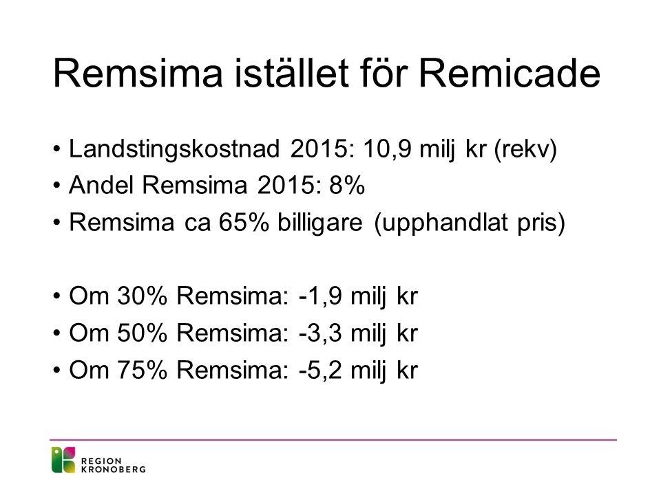 Remsima istället för Remicade Landstingskostnad 2015: 10,9 milj kr (rekv) Andel Remsima 2015: 8% Remsima ca 65% billigare (upphandlat pris) Om 30% Remsima: -1,9 milj kr Om 50% Remsima: -3,3 milj kr Om 75% Remsima: -5,2 milj kr