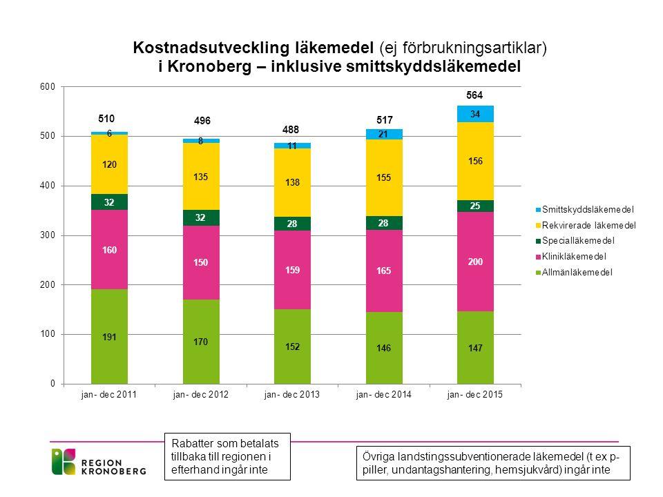 496 488 564 510 517 Rabatter som betalats tillbaka till regionen i efterhand ingår inte Övriga landstingssubventionerade läkemedel (t ex p- piller, undantagshantering, hemsjukvård) ingår inte