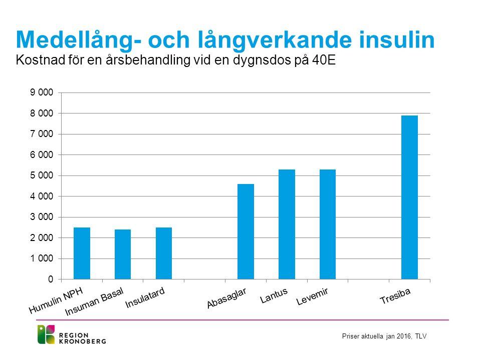 Medellång- och långverkande insulin Kostnad för en årsbehandling vid en dygnsdos på 40E Priser aktuella jan 2016, TLV