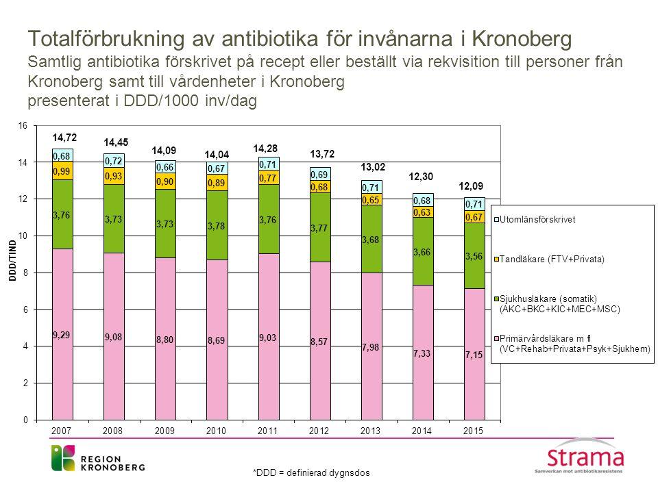 Totalförbrukning av antibiotika för invånarna i Kronoberg Samtlig antibiotika förskrivet på recept eller beställt via rekvisition till personer från K