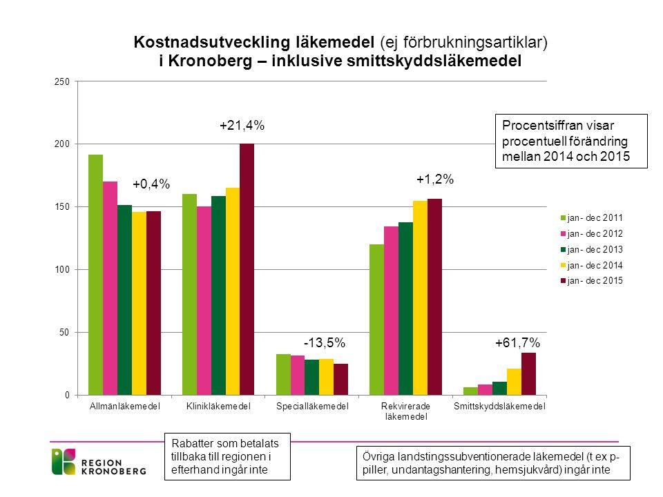 Procentsiffran visar procentuell förändring mellan 2014 och 2015 +21,4% -13,5% +1,2% +0,4% +61,7% Rabatter som betalats tillbaka till regionen i efterhand ingår inte Övriga landstingssubventionerade läkemedel (t ex p- piller, undantagshantering, hemsjukvård) ingår inte