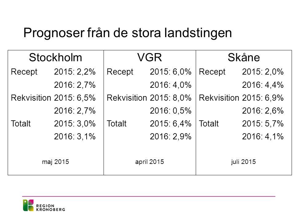 Prognoser från de stora landstingen Stockholm Recept 2015: 2,2% 2016: 2,7% Rekvisition2015: 6,5% 2016: 2,7% Totalt2015: 3,0% 2016: 3,1% maj 2015 VGR Recept 2015: 6,0% 2016: 4,0% Rekvisition2015: 8,0% 2016: 0,5% Totalt2015: 6,4% 2016: 2,9% april 2015 Skåne Recept 2015: 2,0% 2016: 4,4% Rekvisition2015: 6,9% 2016: 2,6% Totalt2015: 5,7% 2016: 4,1% juli 2015