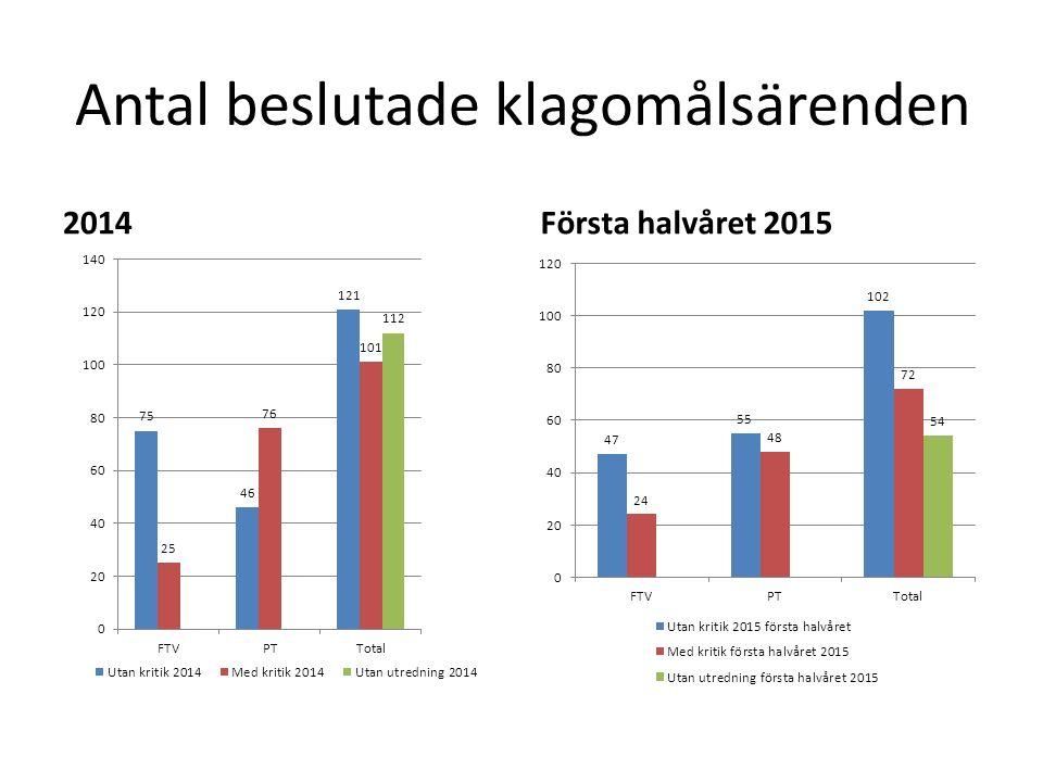 Antal beslutade klagomålsärenden 2014Första halvåret 2015