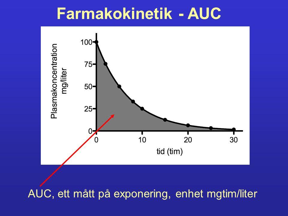 Farmakokinetik - AUC AUC, ett mått på exponering, enhet mgtim/liter