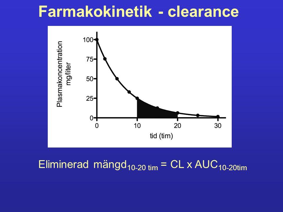 Farmakokinetik - clearance Eliminerad mängd 10-20 tim = CL x AUC 10-20tim