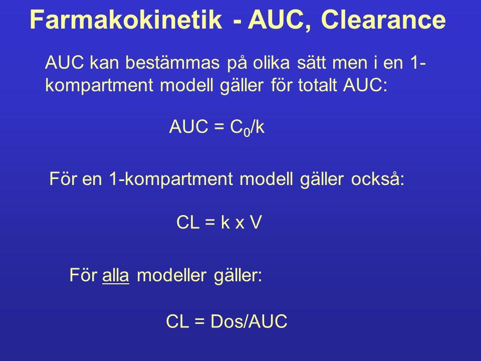 Farmakokinetik - AUC, Clearance AUC kan bestämmas på olika sätt men i en 1- kompartment modell gäller för totalt AUC: För en 1-kompartment modell gäller också: För alla modeller gäller: AUC = C 0 /k CL = k x V CL = Dos/AUC