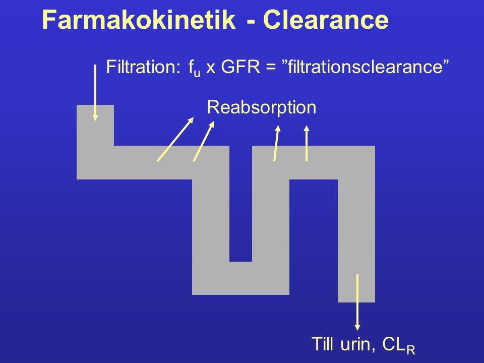 Farmakokinetik - Clearance Filtration: f u x GFR = filtrationsclearance Till urin, CL R Reabsorption