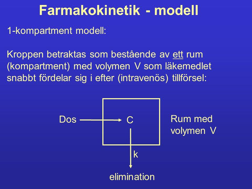 Farmakokinetik - modell 1-kompartment modell: Kroppen betraktas som bestående av ett rum (kompartment) med volymen V som läkemedlet snabbt fördelar sig i efter (intravenös) tillförsel: elimination Rum med volymen V Dos C k