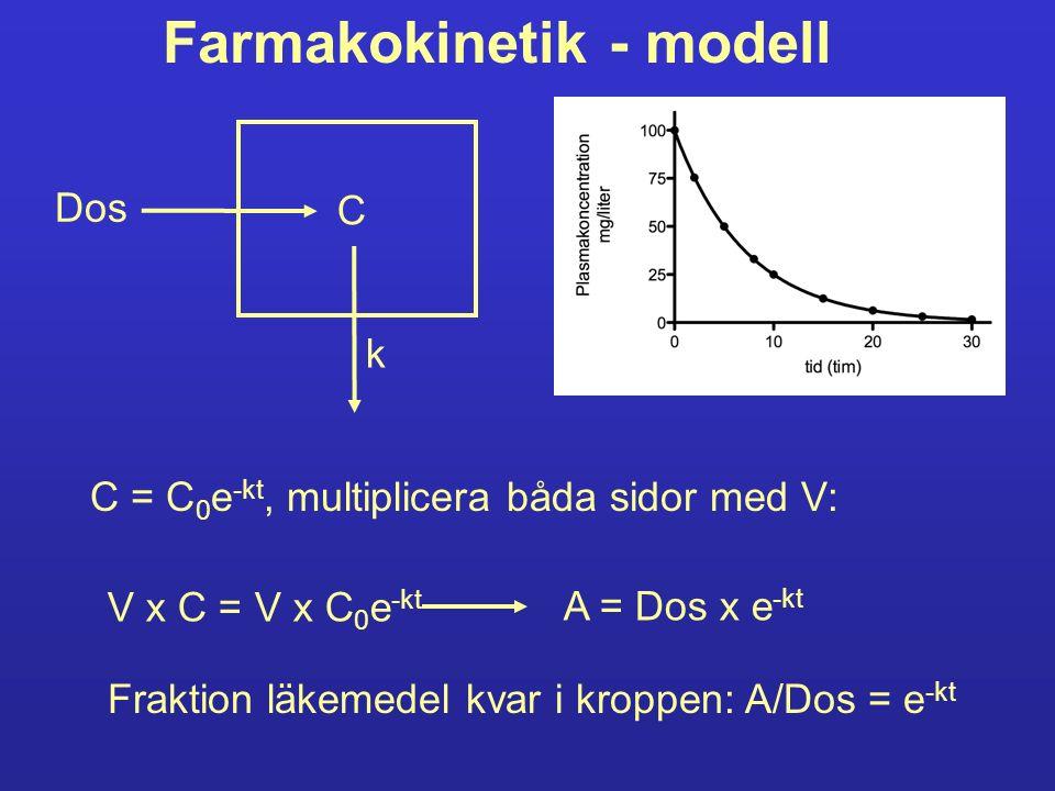 Farmakokinetik - modell Dos C k C = C 0 e -kt, multiplicera båda sidor med V: V x C = V x C 0 e -kt A = Dos x e -kt Fraktion läkemedel kvar i kroppen: A/Dos = e -kt