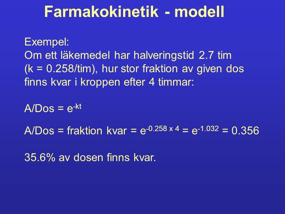 Farmakokinetik - modell Exempel: Om ett läkemedel har halveringstid 2.7 tim (k = 0.258/tim), hur stor fraktion av given dos finns kvar i kroppen efter 4 timmar: A/Dos = e -kt A/Dos = fraktion kvar = e -0.258 x 4 = e -1.032 = 0.356 35.6% av dosen finns kvar.