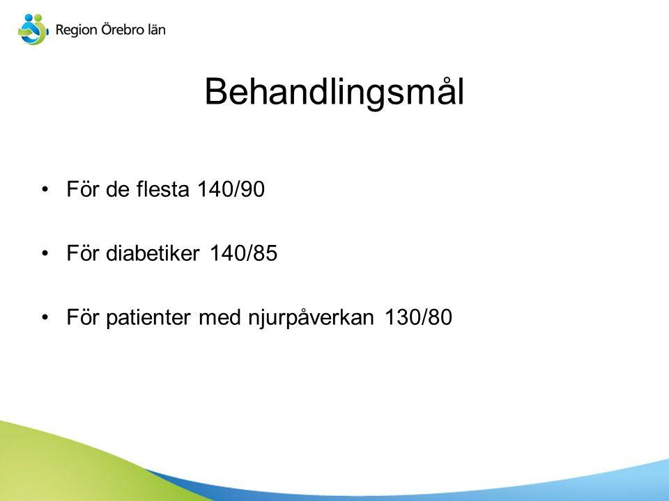 Sv Behandlingsmål För de flesta 140/90 För diabetiker 140/85 För patienter med njurpåverkan 130/80