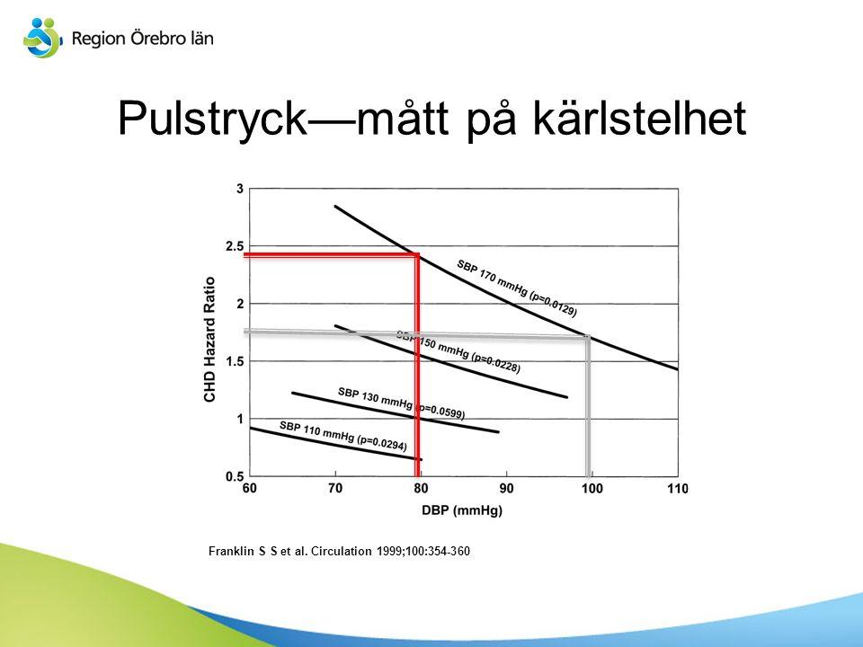 Sv Franklin S S et al. Circulation 1999;100:354-360 Pulstryck—mått på kärlstelhet