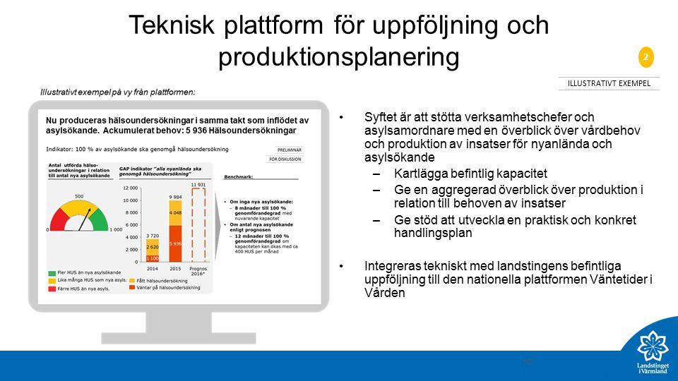 10 Teknisk plattform för uppföljning och produktionsplanering Syftet är att stötta verksamhetschefer och asylsamordnare med en överblick över vårdbehov och produktion av insatser för nyanlända och asylsökande –Kartlägga befintlig kapacitet –Ge en aggregerad överblick över produktion i relation till behoven av insatser –Ge stöd att utveckla en praktisk och konkret handlingsplan Integreras tekniskt med landstingens befintliga uppföljning till den nationella plattformen Väntetider i Vården ILLUSTRATIVT EXEMPEL 2