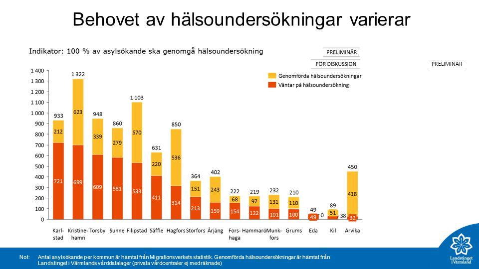 Behovet av hälsoundersökningar varierar PRELIMINÄR Not:Antal asylsökande per kommun är hämtat från Migrationsverkets statistik.