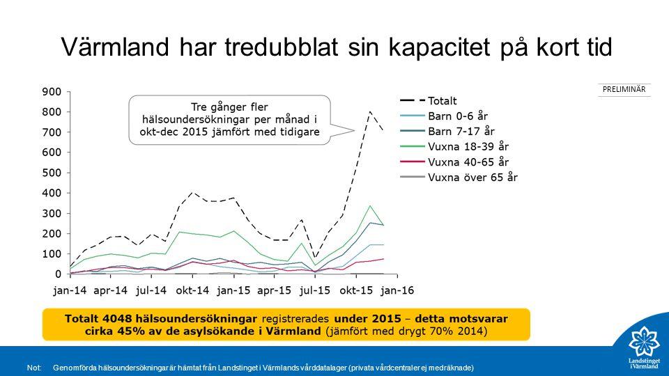 Värmland har tredubblat sin kapacitet på kort tid PRELIMINÄR Not:Genomförda hälsoundersökningar är hämtat från Landstinget i Värmlands vårddatalager (privata vårdcentraler ej medräknade)