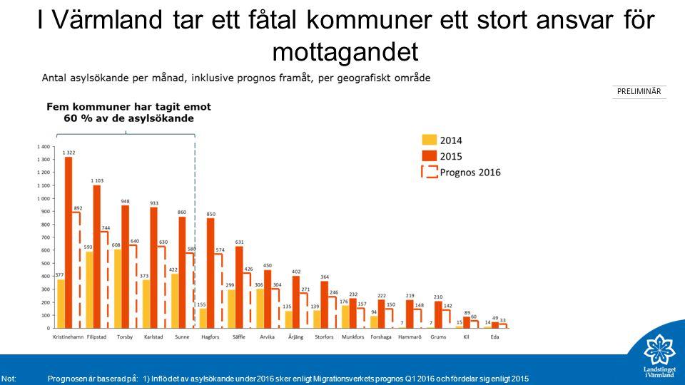 I Värmland tar ett fåtal kommuner ett stort ansvar för mottagandet PRELIMINÄR Not: Prognosen är baserad på: 1) Inflödet av asylsökande under 2016 sker enligt Migrationsverkets prognos Q1 2016 och fördelar sig enligt 2015