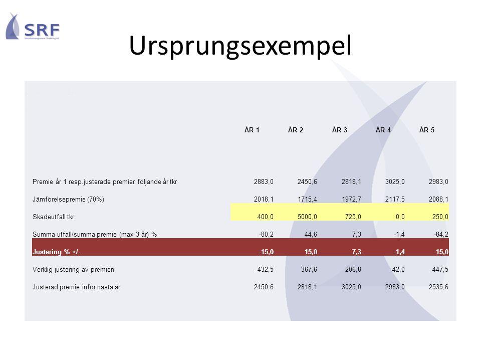 Ursprungsexempel ÅR 1ÅR 2ÅR 3ÅR 4ÅR 5 Premie år 1 resp.justerade premier följande år tkr2883,02450,62818,13025,02983,0 Jämförelsepremie (70%)2018,11715,41972,72117,52088,1 Skadeutfall tkr400,05000,0725,00,0250,0 Summa utfall/summa premie (max 3 år) %-80,244,67,3-1,4-84,2 Justering % +/--15,015,07,3-1,4-15,0 Verklig justering av premien-432,5367,6206,8-42,0-447,5 Justerad premie inför nästa år2450,62818,13025,02983,02535,6