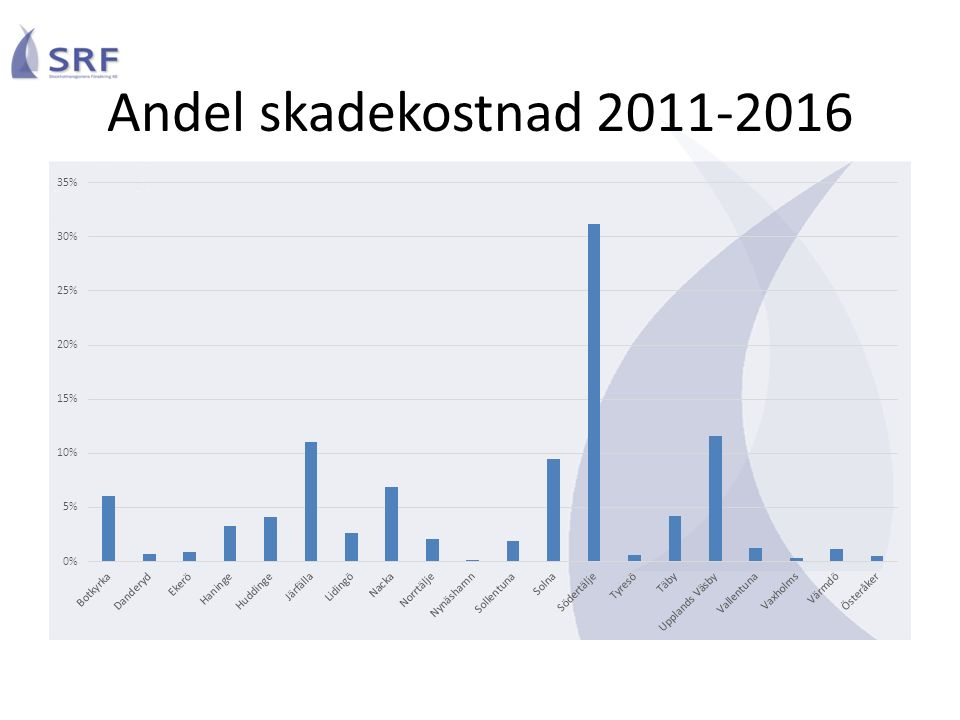 Andel skadekostnad 2011-2016