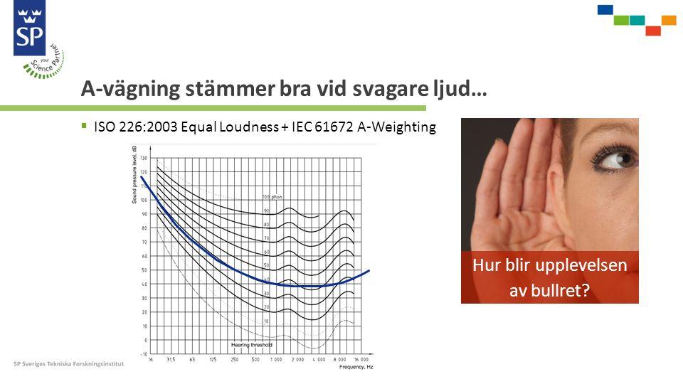 A-vägning stämmer bra vid svagare ljud…  ISO 226:2003 Equal Loudness + IEC 61672 A-Weighting Hur blir upplevelsen av bullret