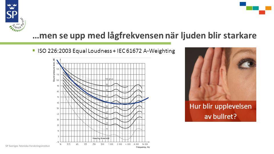 …men se upp med lågfrekvensen när ljuden blir starkare  ISO 226:2003 Equal Loudness + IEC 61672 A-Weighting Hur blir upplevelsen av bullret?
