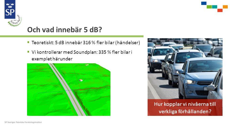Och vad innebär 5 dB?  Teoretiskt: 5 dB innebär 316 % fler bilar (händelser)  Vi kontrollerar med Soundplan: 335 % fler bilar i exemplet härunder Hu
