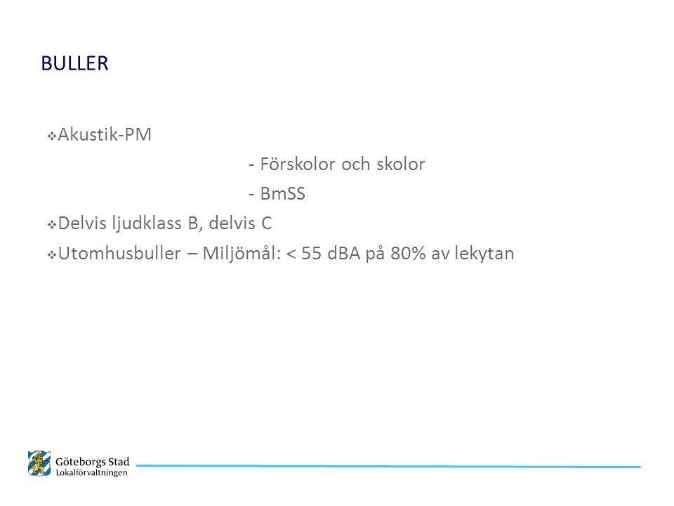 BULLER  Akustik-PM - Förskolor och skolor - BmSS  Delvis ljudklass B, delvis C  Utomhusbuller – Miljömål: < 55 dBA på 80% av lekytan