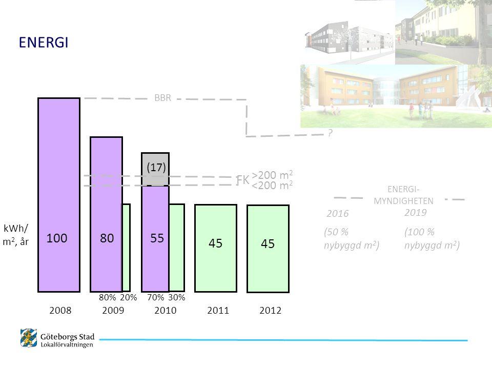 30%70%80%20% (50 % nybyggd m 2 ) ENERGI 100 2008 80 2009 55 2010 45 2011 BBR FK >200 m 2 <200 m 2 ENERGI- MYNDIGHETEN 2016 45 2012 2019 (100 % nybyggd m 2 ) (17) kWh/ m 2, år